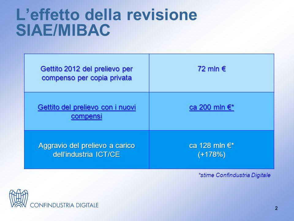 L'effetto della revisione SIAE/MIBAC Gettito 2012 del prelievo per compenso per copia privata 72 mln € Gettito del prelievo con i nuovi compensi ca 200 mln €* Aggravio del prelievo a carico dell'industria ICT/CE ca 128 mln €* (+178%) *stime Confindustria Digitale 2