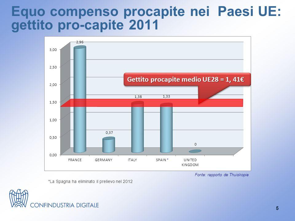 Equo compenso procapite nei Paesi UE: gettito pro-capite 2011 *La Spagna ha eliminato il prelievo nel 2012 Fonte: rapporto de Thuiskopie * 5