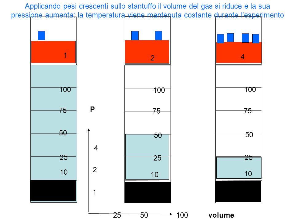 volume pressione 4 2 1 3 502575100 Mantenendo costante la temperatura e riducendo il volume di un gas premendo su uno stantuffo a tenuta si osserva che la pressione e il volume variano in modo inversamente proporzionale P*V = K P = K / V P V K 1 100 100 2 50 100 4 25 100