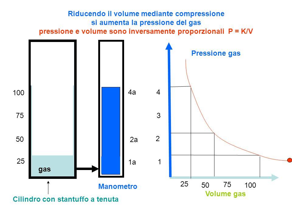 25 50 75 100 1a 2a 4a Riducendo il volume mediante compressione si aumenta la pressione del gas pressione e volume sono inversamente proporzionali P = K/V Pressione gas Volume gas 100 50 25 1 2 3 4 75 Cilindro con stantuffo a tenuta Manometro gas