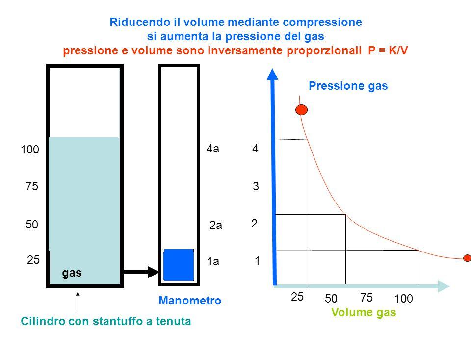 V° Aumento di volume Pressione atmosferica