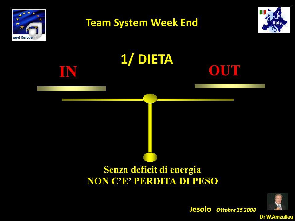 Dr W.Amzallag Jesolo Ottobre 25 2008 5 Team System Week End IN OUT Senza deficit di energia NON C'E' PERDITA DI PESO 1/ DIETA