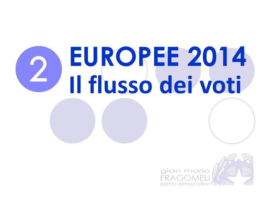 EUROPEE 2014 Il flusso dei voti