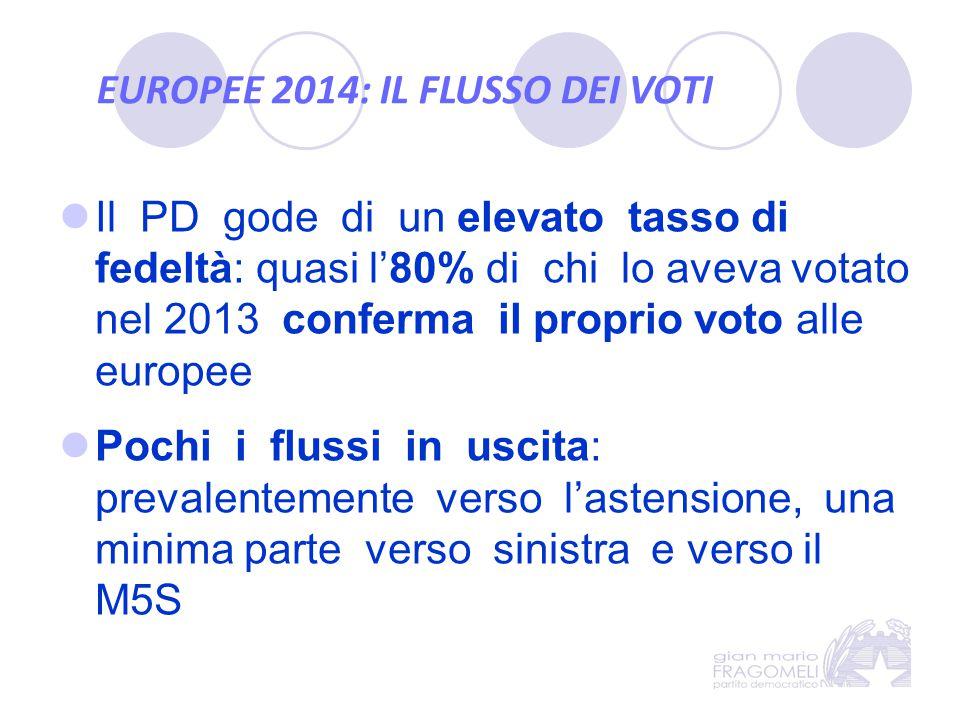 EUROPEE 2014: IL FLUSSO DEI VOTI Il PD gode di un elevato tasso di fedeltà: quasi l'80% di chi lo aveva votato nel 2013 conferma il proprio voto alle