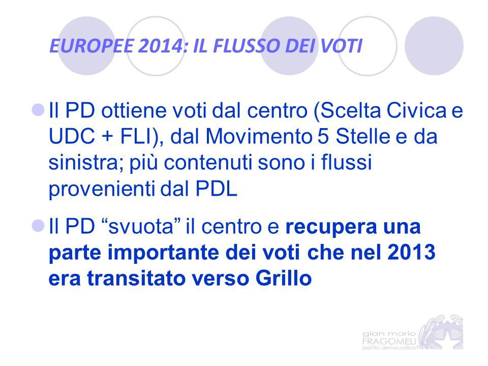 EUROPEE 2014: IL FLUSSO DEI VOTI Il PD ottiene voti dal centro (Scelta Civica e UDC + FLI), dal Movimento 5 Stelle e da sinistra; più contenuti sono i