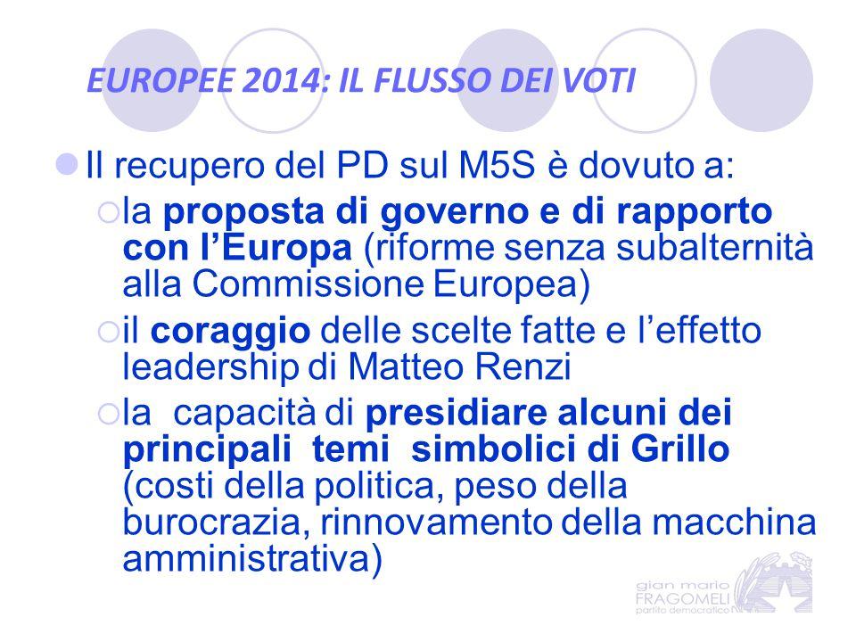 EUROPEE 2014: IL FLUSSO DEI VOTI Il recupero del PD sul M5S è dovuto a:  la proposta di governo e di rapporto con l'Europa (riforme senza subalternit
