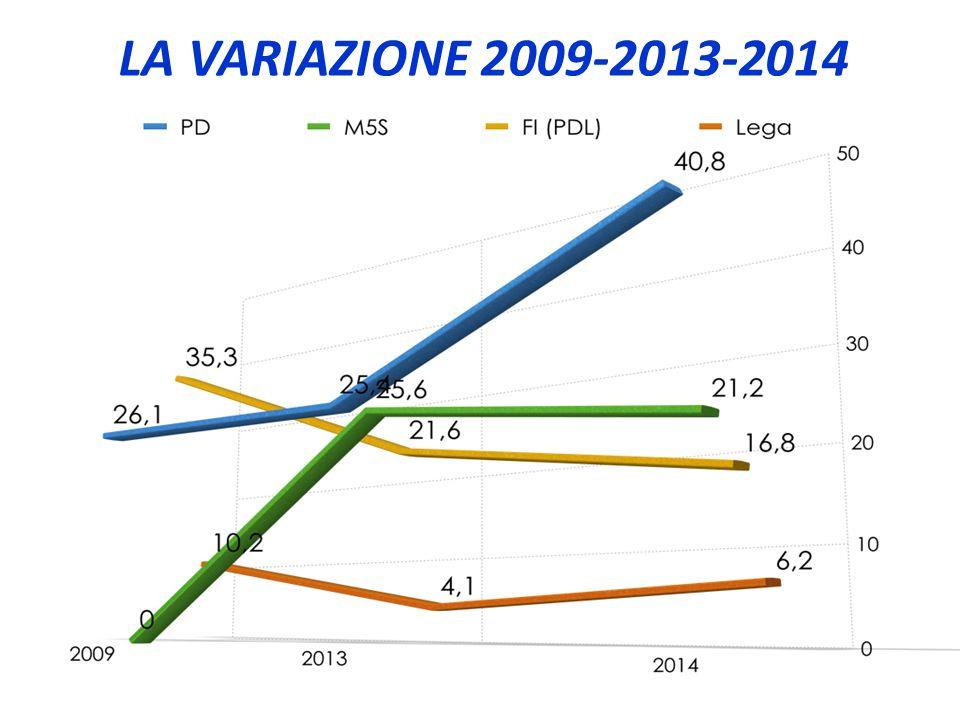 LA VARIAZIONE 2009-2013-2014