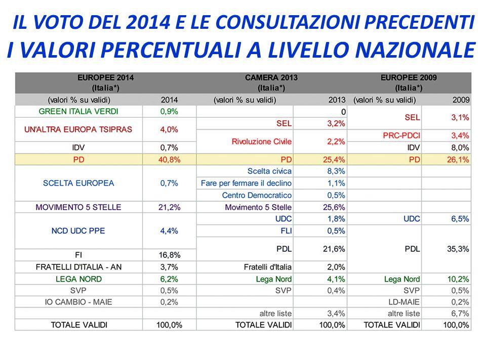 IL VOTO DEL 2014 E LE CONSULTAZIONI PRECEDENTI I VALORI PERCENTUALI A LIVELLO NAZIONALE