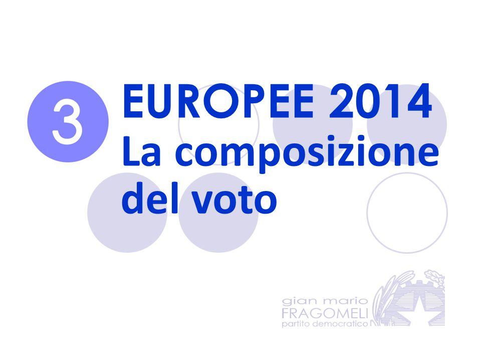 EUROPEE 2014 La composizione del voto