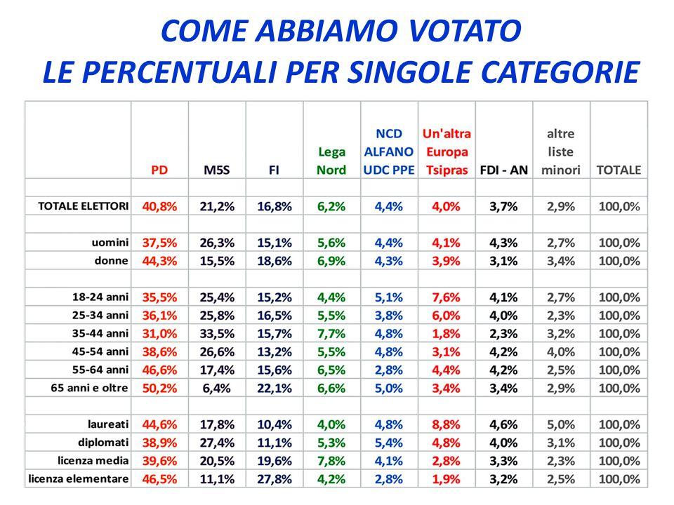 COME ABBIAMO VOTATO LE PERCENTUALI PER SINGOLE CATEGORIE