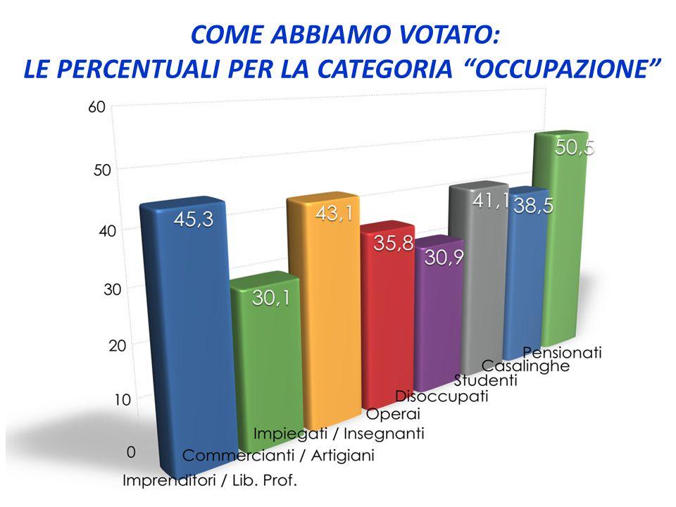 """COME ABBIAMO VOTATO: LE PERCENTUALI PER LA CATEGORIA """"OCCUPAZIONE"""""""