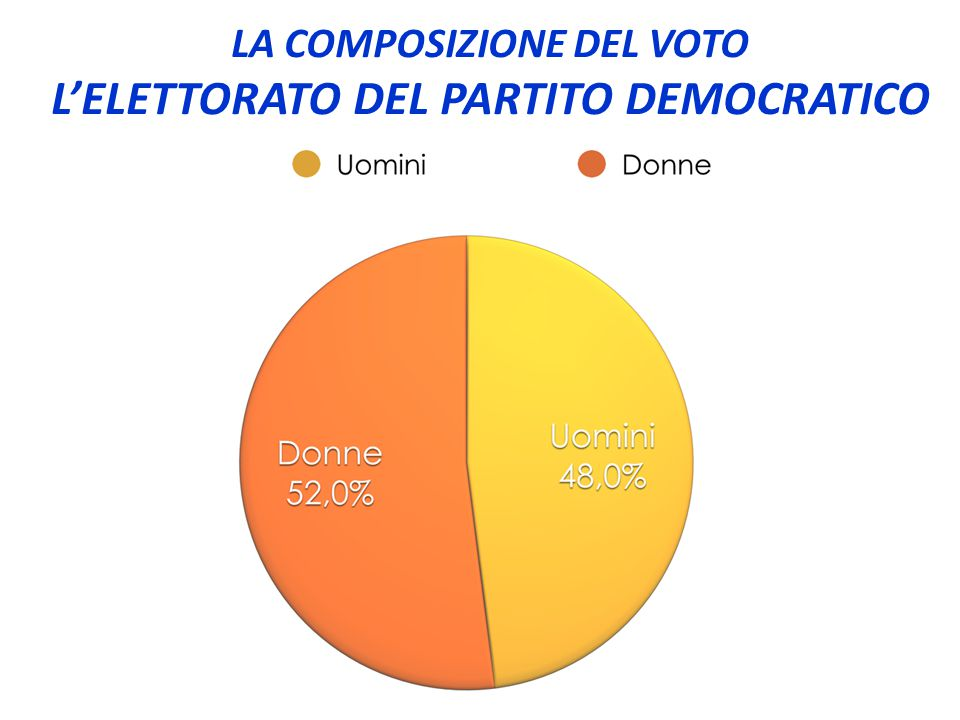 LA COMPOSIZIONE DEL VOTO L'ELETTORATO DEL PARTITO DEMOCRATICO