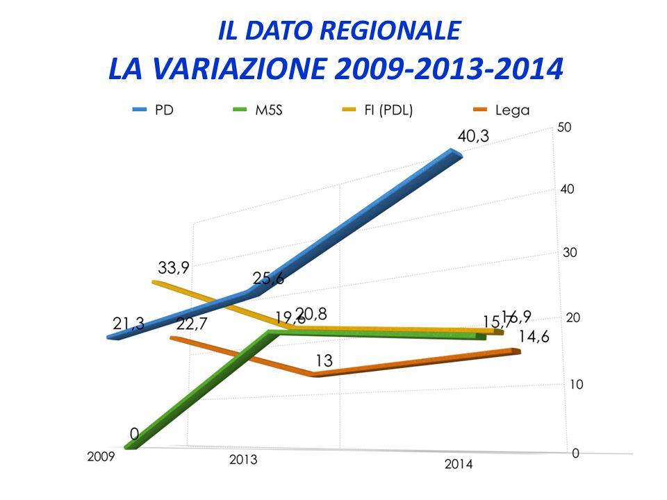 IL DATO REGIONALE LA VARIAZIONE 2009-2013-2014