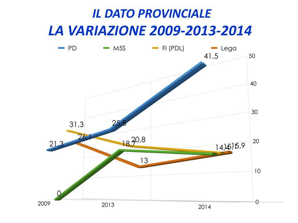 IL DATO PROVINCIALE LA VARIAZIONE 2009-2013-2014