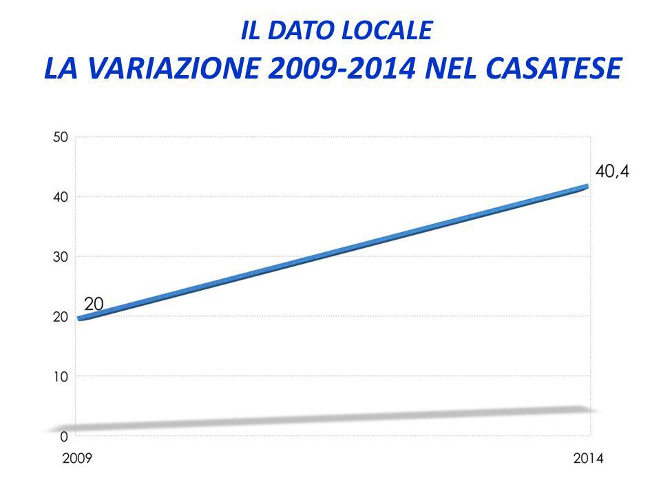 IL DATO LOCALE LA VARIAZIONE 2009-2014 NEL CASATESE