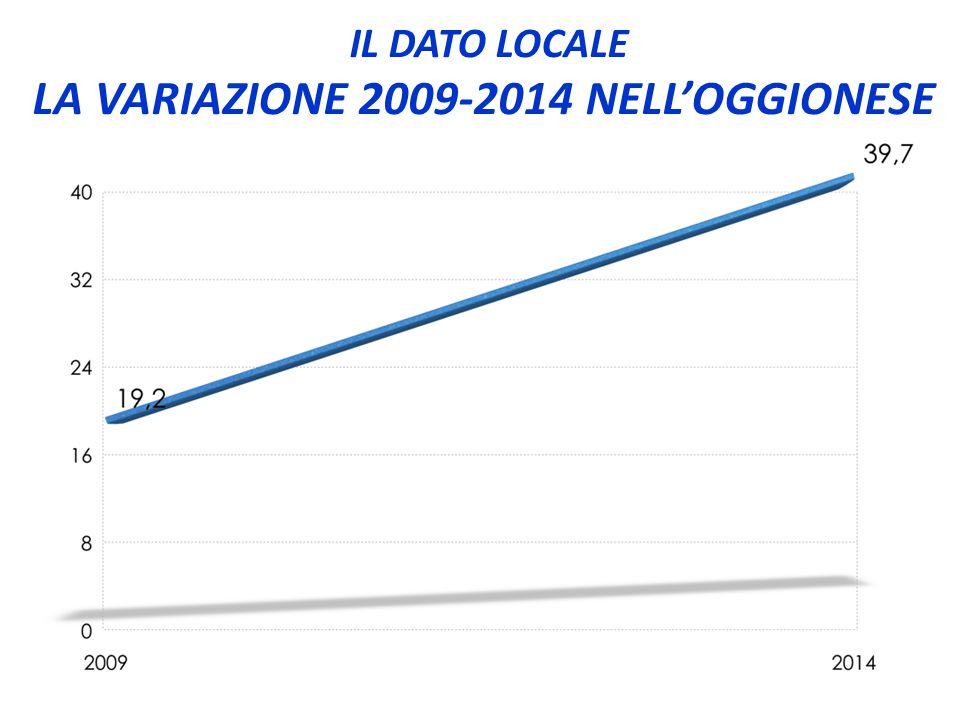 IL DATO LOCALE LA VARIAZIONE 2009-2014 NELL'OGGIONESE