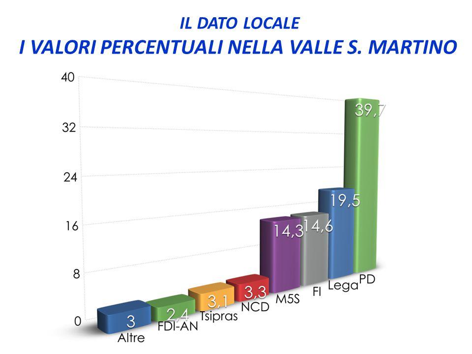 IL DATO LOCALE I VALORI PERCENTUALI NELLA VALLE S. MARTINO