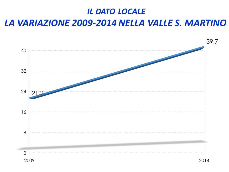 IL DATO LOCALE LA VARIAZIONE 2009-2014 NELLA VALLE S. MARTINO