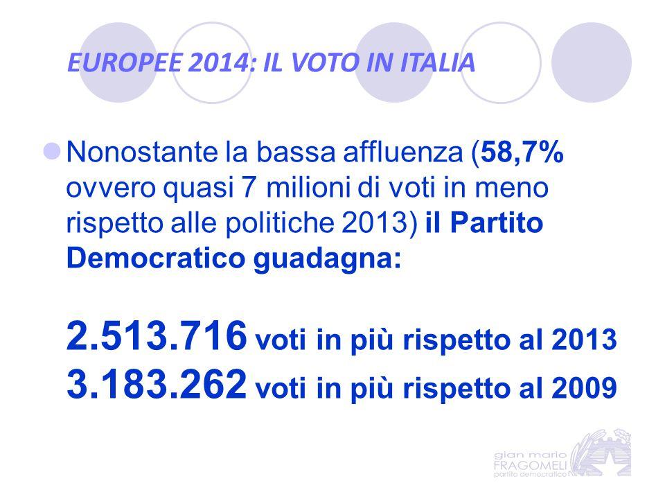 EUROPEE 2014: IL VOTO IN ITALIA Nonostante la bassa affluenza (58,7% ovvero quasi 7 milioni di voti in meno rispetto alle politiche 2013) il Partito D