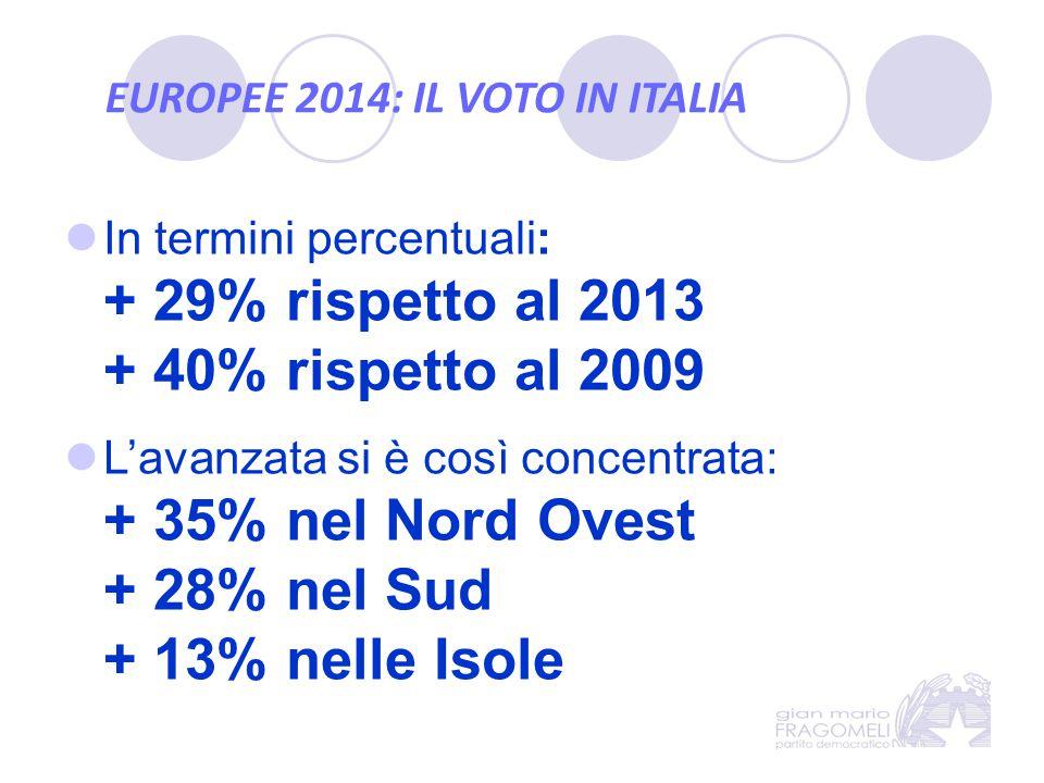 EUROPEE 2014: IL VOTO IN ITALIA In termini percentuali: + 29% rispetto al 2013 + 40% rispetto al 2009 L'avanzata si è così concentrata: + 35% nel Nord Ovest + 28% nel Sud + 13% nelle Isole
