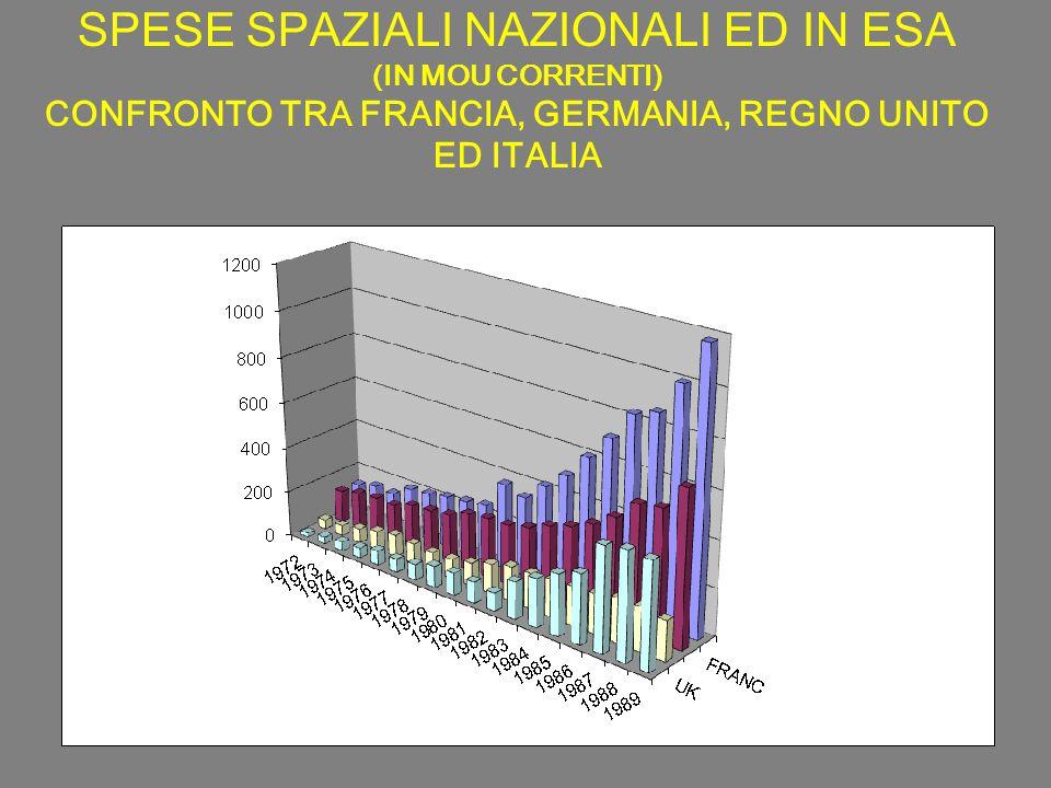 SPESE SPAZIALI NAZIONALI ED IN ESA (IN MOU CORRENTI) CONFRONTO TRA FRANCIA, GERMANIA, REGNO UNITO ED ITALIA