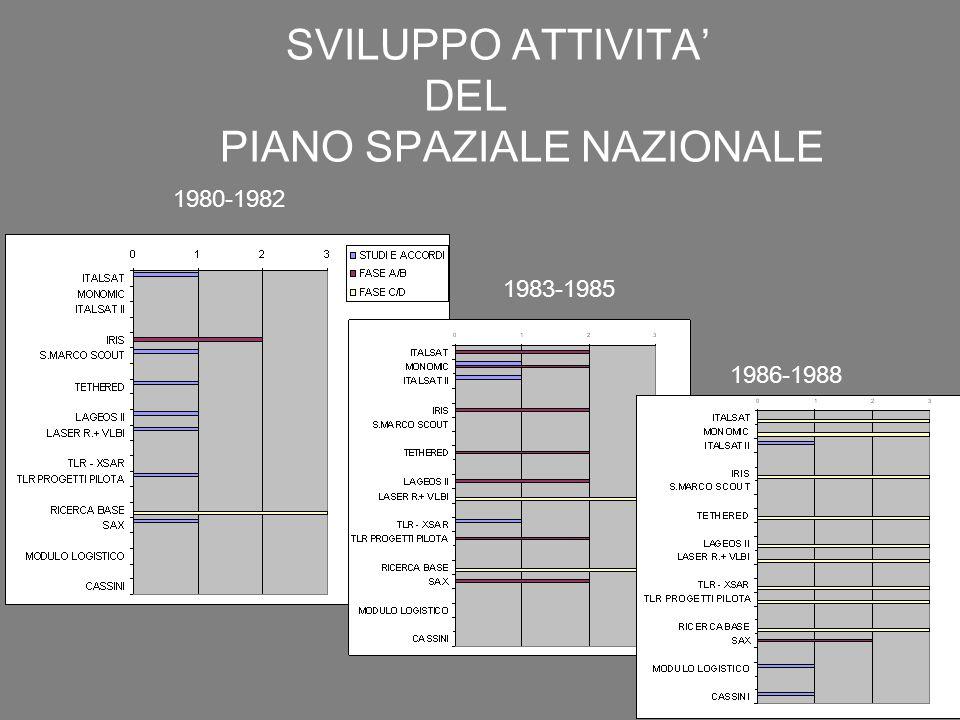 SVILUPPO ATTIVITA' DEL PIANO SPAZIALE NAZIONALE 1980-1982 1983-1985 1986-1988