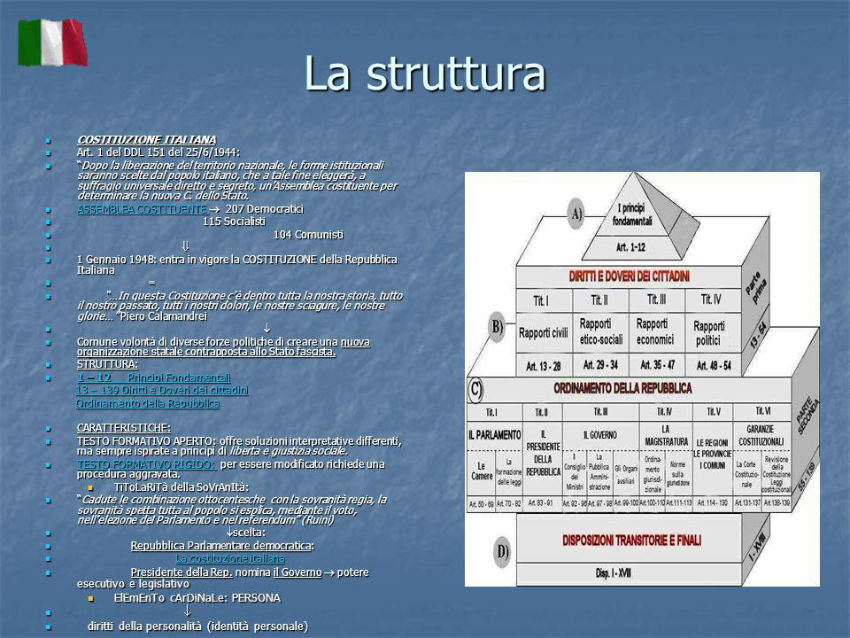 La struttura COSTITUZIONE ITALIANA COSTITUZIONE ITALIANA Art.
