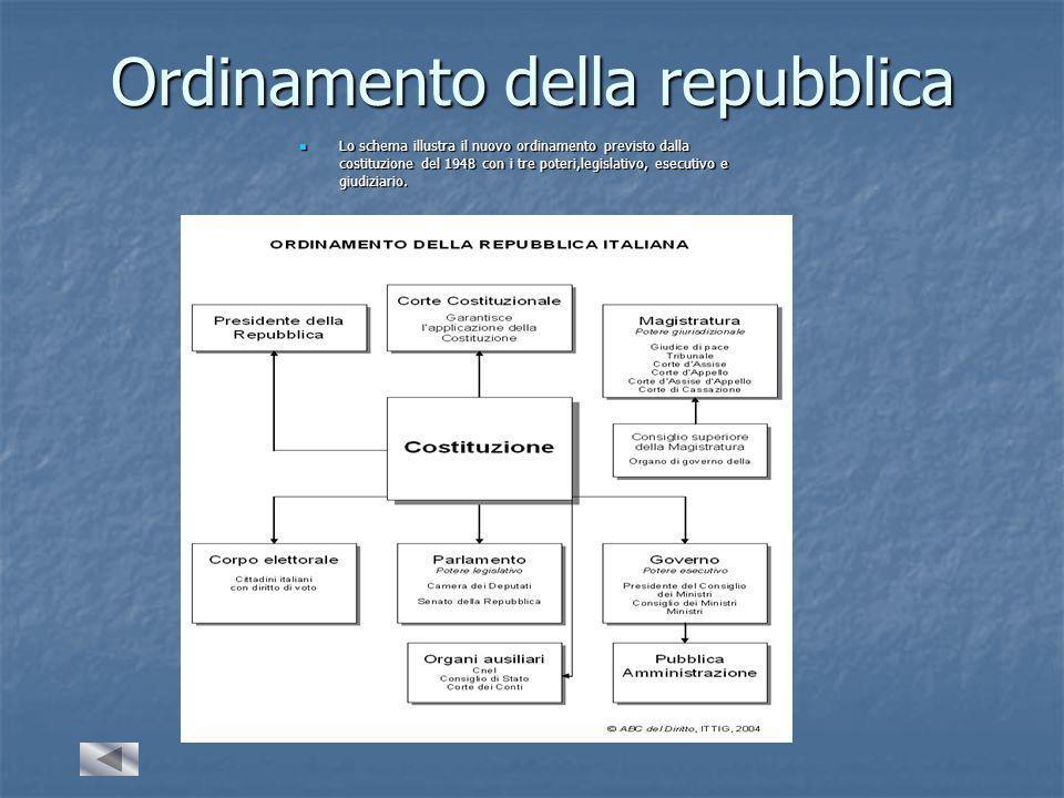 Ordinamento della repubblica Lo schema illustra il nuovo ordinamento previsto dalla costituzione del 1948 con i tre poteri,legislativo, esecutivo e giudiziario.
