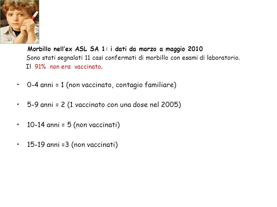 Morbillo nell'ex ASL SA 1: i dati da marzo a maggio 2010 Sono stati segnalati 11 casi confermati di morbillo con esami di laboratorio. Il 91% non era