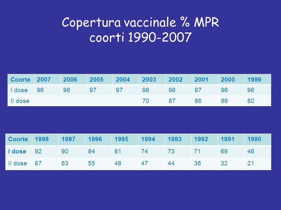 Copertura vaccinale % MPR coorti 1990-2007 Coorte199819971996199519941993199219911990 I dose929084817473716946 II dose676355484744363221 Coorte2007200