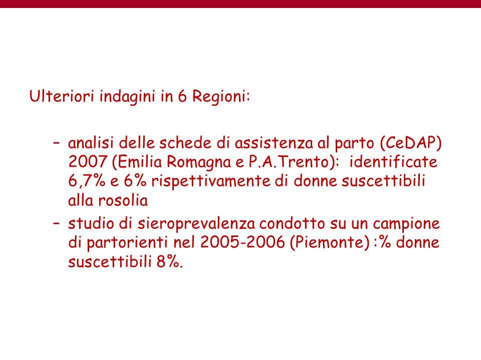 Ulteriori indagini in 6 Regioni: –analisi delle schede di assistenza al parto (CeDAP) 2007 (Emilia Romagna e P.A.Trento): identificate 6,7% e 6% rispe