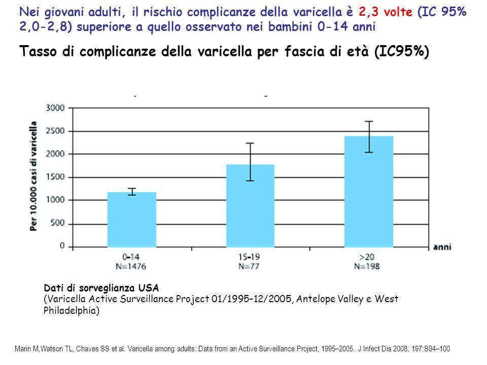 Dati di sorveglianza USA (Varicella Active Surveillance Project 01/1995–12/2005, Antelope Valley e West Philadelphia) Nei giovani adulti, il rischio c