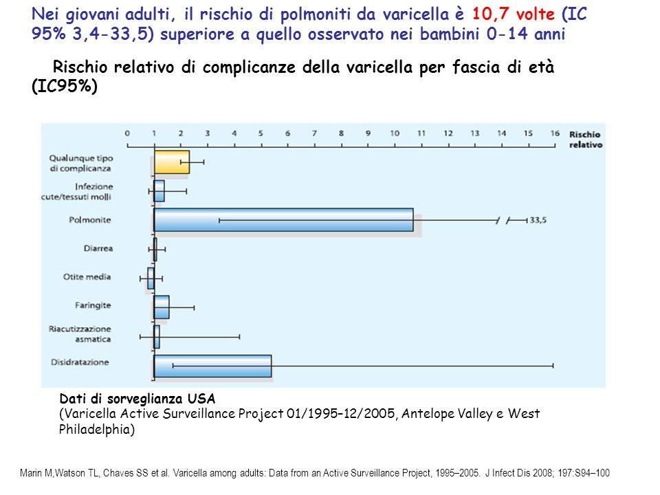 Nei giovani adulti, il rischio di polmoniti da varicella è 10,7 volte (IC 95% 3,4-33,5) superiore a quello osservato nei bambini 0-14 anni Rischio rel