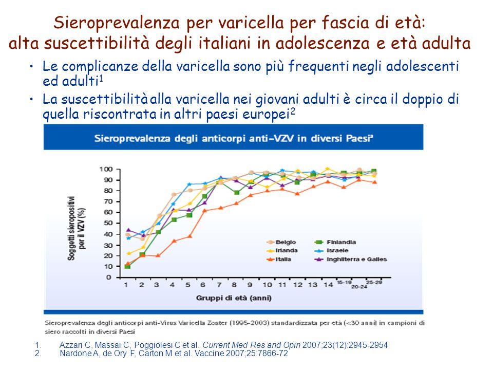 Le complicanze della varicella sono più frequenti negli adolescenti ed adulti 1 La suscettibilità alla varicella nei giovani adulti è circa il doppio