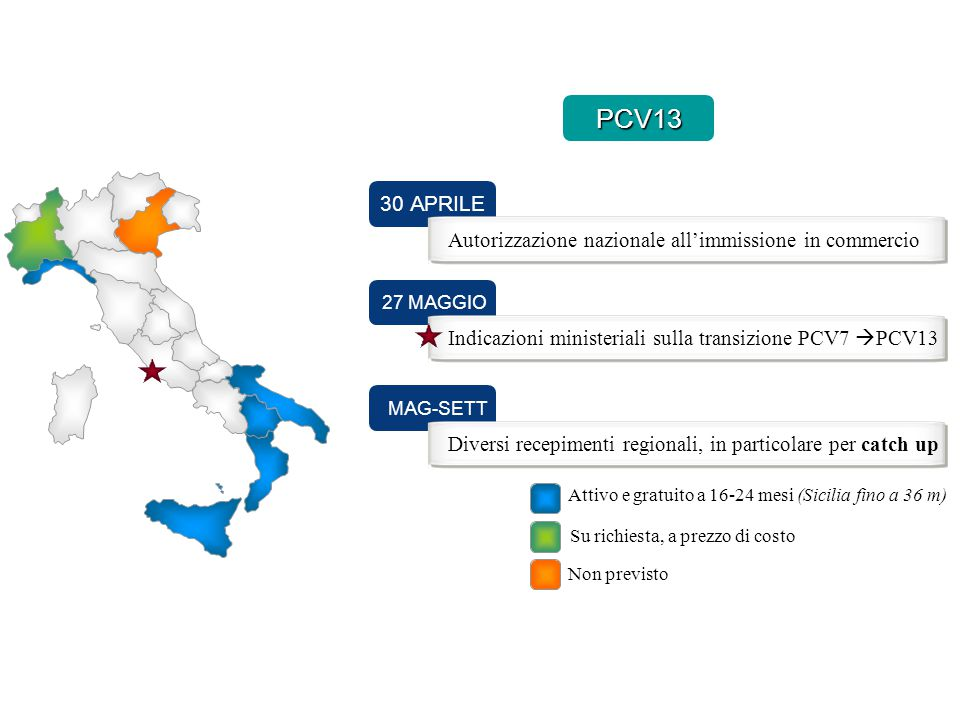 27 MAGGIOMAG-SETT 30 APRILE Autorizzazione nazionale all'immissione in commercio Indicazioni ministeriali sulla transizione PCV7  PCV13 Diversi recep