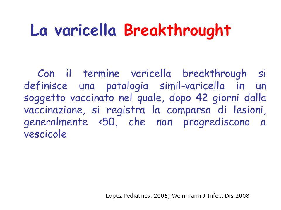 Con il termine varicella breakthrough si definisce una patologia simil-varicella in un soggetto vaccinato nel quale, dopo 42 giorni dalla vaccinazione