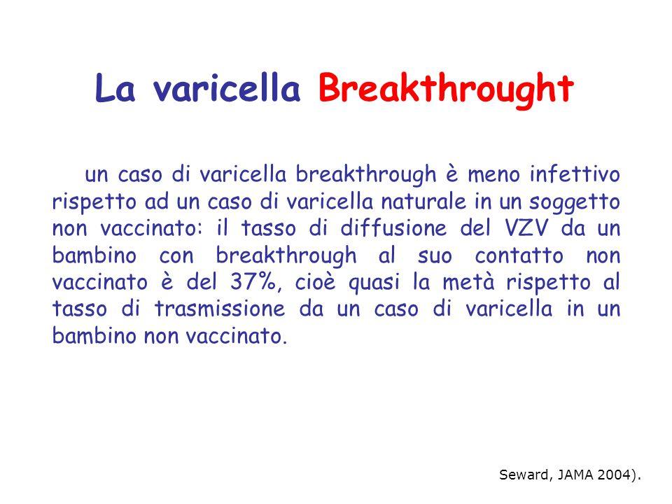 un caso di varicella breakthrough è meno infettivo rispetto ad un caso di varicella naturale in un soggetto non vaccinato: il tasso di diffusione del