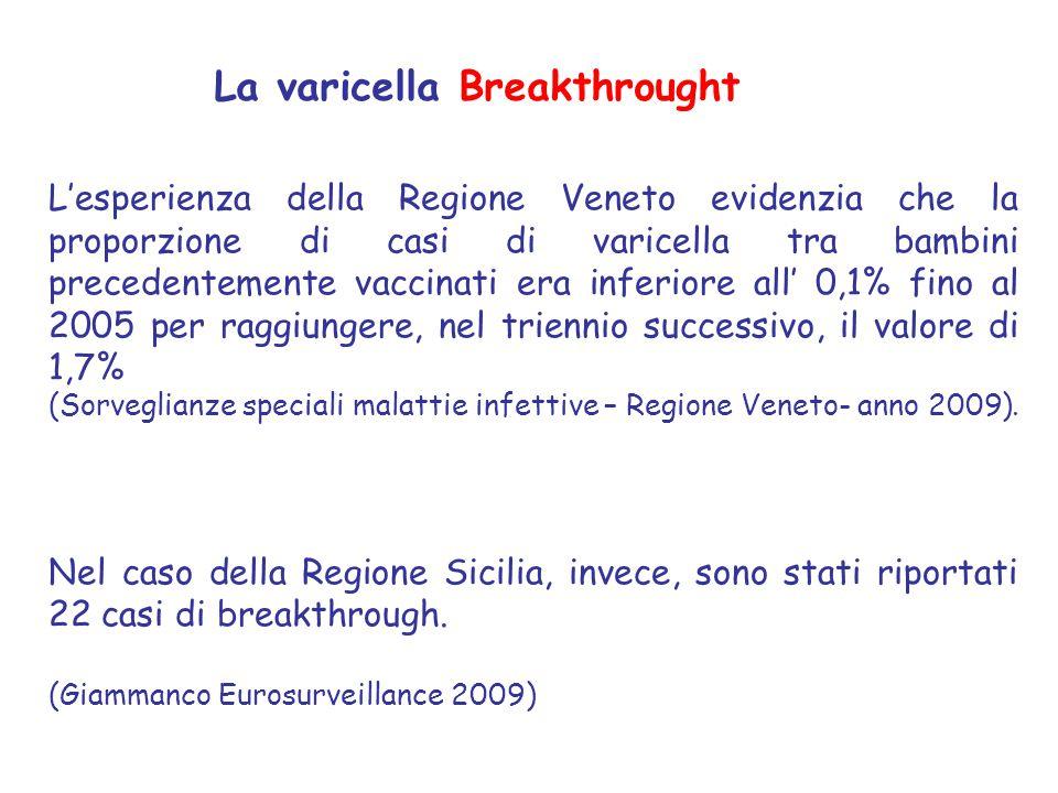 L'esperienza della Regione Veneto evidenzia che la proporzione di casi di varicella tra bambini precedentemente vaccinati era inferiore all' 0,1% fino