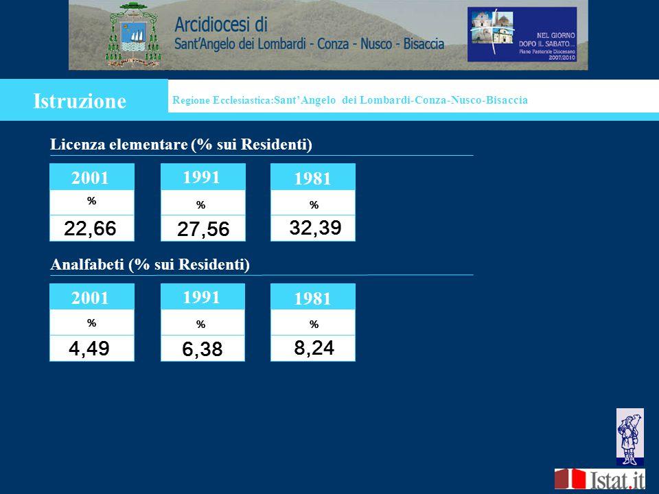 Istruzione Analfabeti (% sui Residenti) 2001 % 4,49 1991 % 6,38 8,24 1981 Regione Ecclesiastica: Sant'Angelo dei Lombardi-Conza-Nusco-Bisaccia % Licenza elementare (% sui Residenti) 2001 22,66 1991 % 27,56 32,39 1981 %