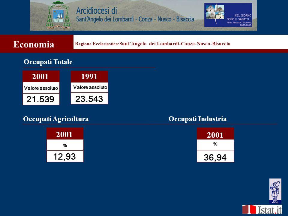 Regione Ecclesiastica: Sant'Angelo dei Lombardi-Conza-Nusco-Bisaccia Economia Occupati Totale 2001 Valore assoluto 21.539 23.543 1991 Valore assoluto Occupati Agricoltura % 12,93 2001 36,94 2001 % Occupati Industria