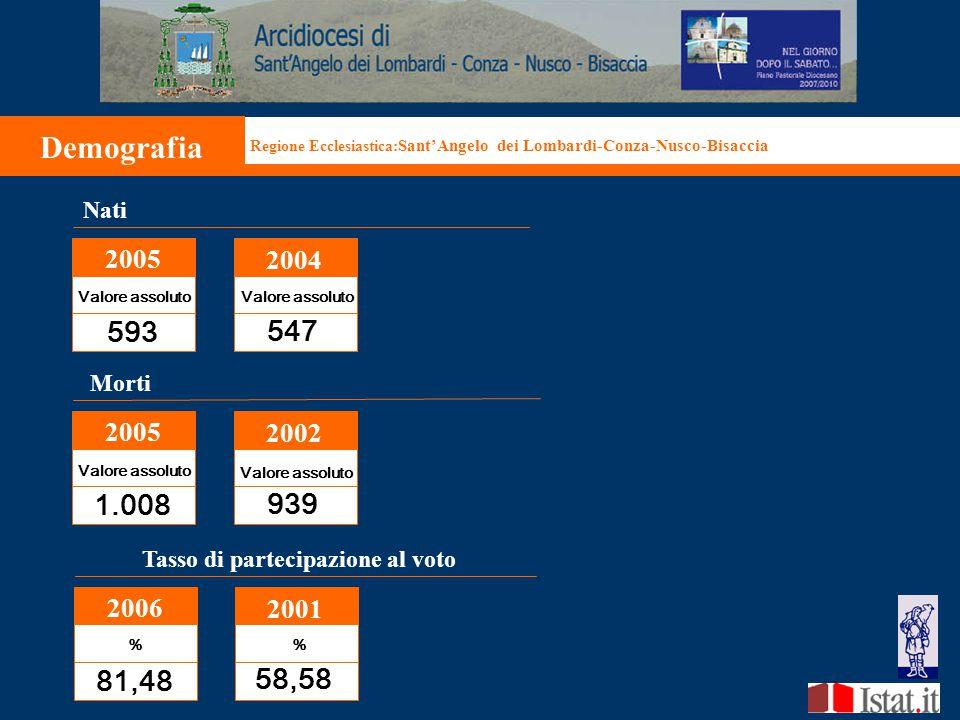 Demografia Regione Ecclesiastica: Sant'Angelo dei Lombardi-Conza-Nusco-Bisaccia Nati 2005 2004 Valore assoluto 593 547 Tasso di partecipazione al voto 2006 2001 % % 81,48 58,58 Morti 2005 2002 1.008 939 Valore assoluto