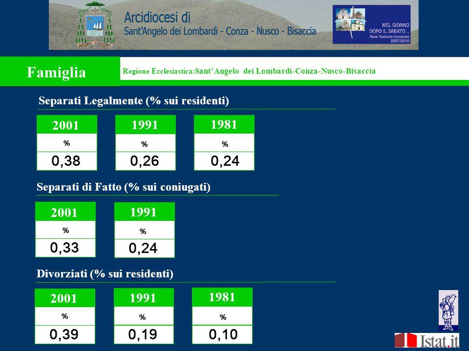 Regione Ecclesiastica: Sant'Angelo dei Lombardi-Conza-Nusco-Bisaccia Famiglia Separati Legalmente (% sui residenti) 2001 % 0,38 1991 % 0,26 0,24 1981 2001 Valore assoluto 310 1991 Valore assoluto 425 Separati di Fatto (% sui coniugati) 2001 % 0,33 1991 % 0,24 Regione Ecclesiastica: Sant'Angelo dei Lombardi-Conza-Nusco-Bisaccia 0,39 0,19 0,10 Divorziati (% sui residenti) 2001 % 1991 % 1981