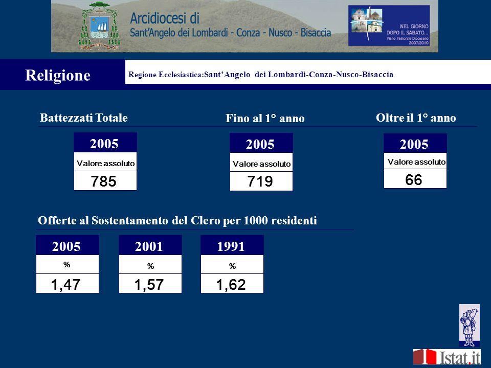 Laureati (% sui Residenti) 2001 % 4,49 1991 % 2,00 1,30 1981 Istruzione Regione Ecclesiastica: Sant'Angelo dei Lombardi-Conza-Nusco-Bisaccia Diplomati (% sui Residenti) 2001 % 19,85 1991 % 11,43 6,32 1981 Licenza Media (% sui Residenti) 2001 % 26,29 1991 % 25,11 17,41 1981