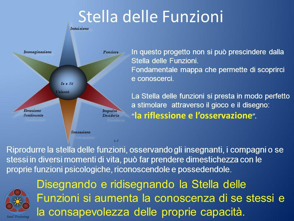 Stella delle Funzioni In questo progetto non si può prescindere dalla Stella delle Funzioni. Fondamentale mappa che permette di scoprirci e conoscerci