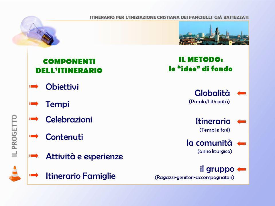 COMPONENTI DELL'ITINERARIO Tempi Contenuti Obiettivi Itinerario Famiglie Attività e esperienze Celebrazioni IL PROGETTO IL METODO: le idee di fondo Globalità (Parola/Lit/carità) Itinerario (Tempi e fasi) la comunità (anno liturgico) il gruppo (Ragazzi-genitori-accompagnatori) ITINERARIO PER L'INIZIAZIONE CRISTIANA DEI FANCIULLI GIÀ BATTEZZATI