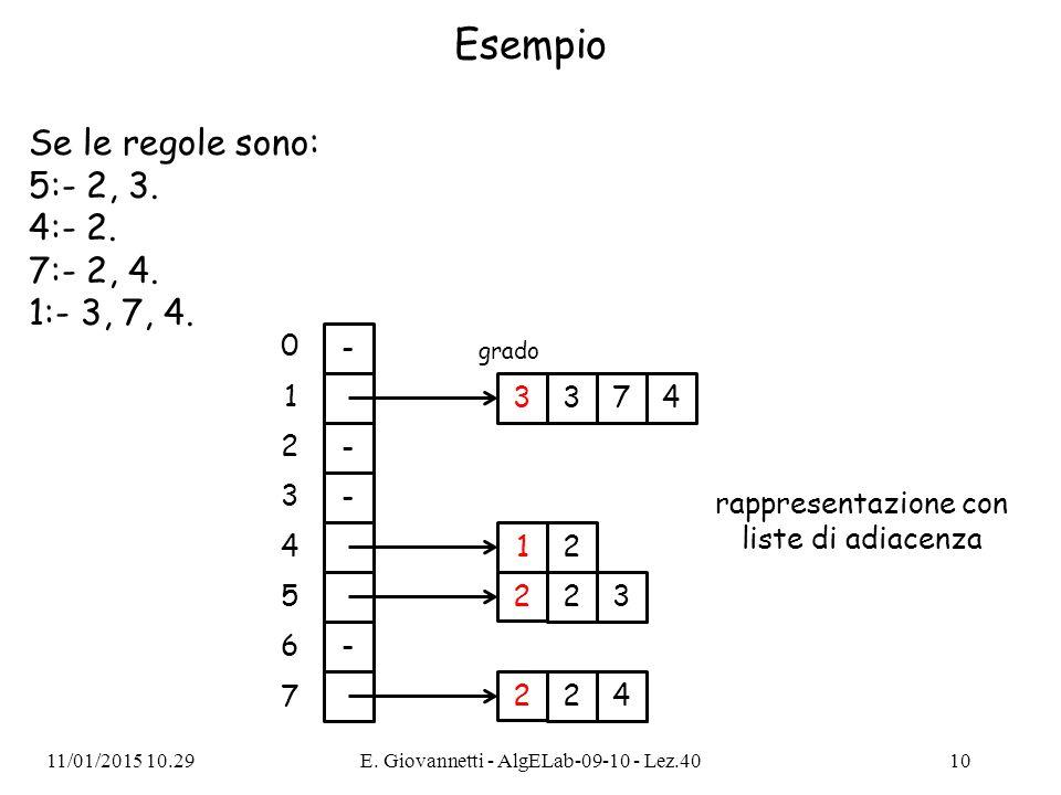 Esempio Se le regole sono: 5:- 2, 3. 4:- 2. 7:- 2, 4. 1:- 3, 7, 4. 11/01/2015 10.31E. Giovannetti - AlgELab-09-10 - Lez.4010 3 1 47 grado 3 2 23 2 - 0