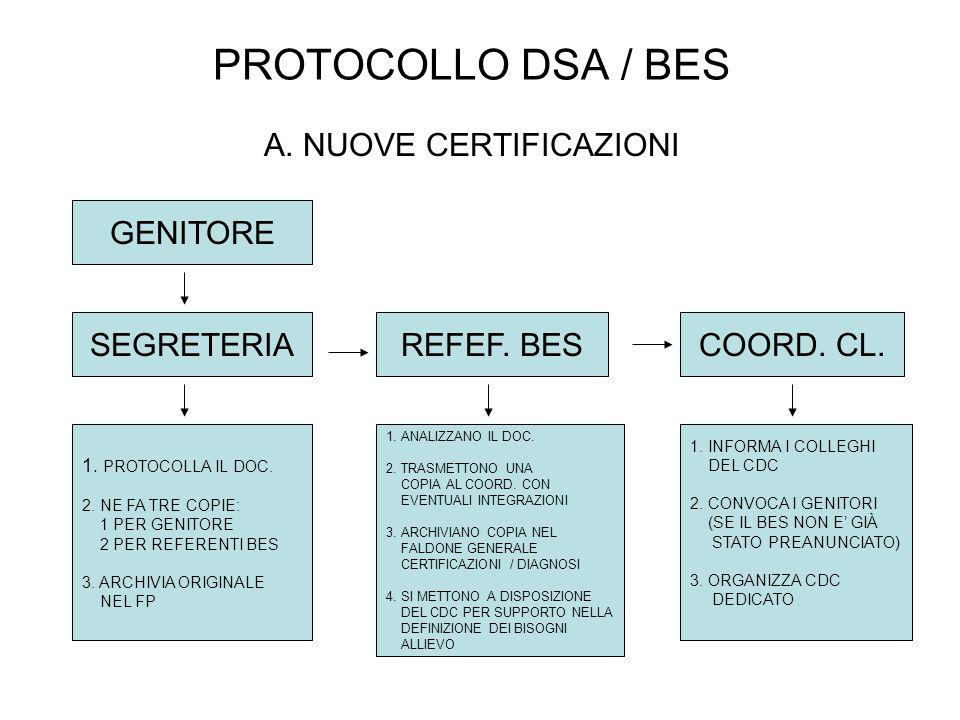 PROTOCOLLO DSA / BES A. NUOVE CERTIFICAZIONI SEGRETERIACOORD. CL.REFEF. BES 1. PROTOCOLLA IL DOC. 2. NE FA TRE COPIE: 1 PER GENITORE 2 PER REFERENTI B