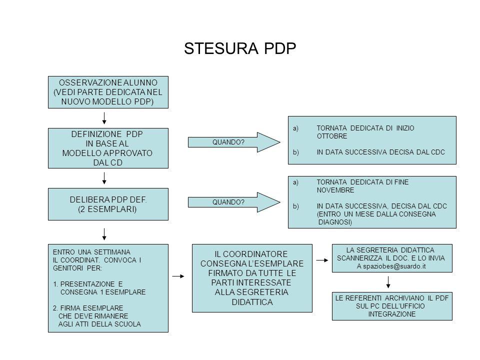 STESURA PDP OSSERVAZIONE ALUNNO (VEDI PARTE DEDICATA NEL NUOVO MODELLO PDP) DEFINIZIONE PDP IN BASE AL MODELLO APPROVATO DAL CD a)TORNATA DEDICATA DI