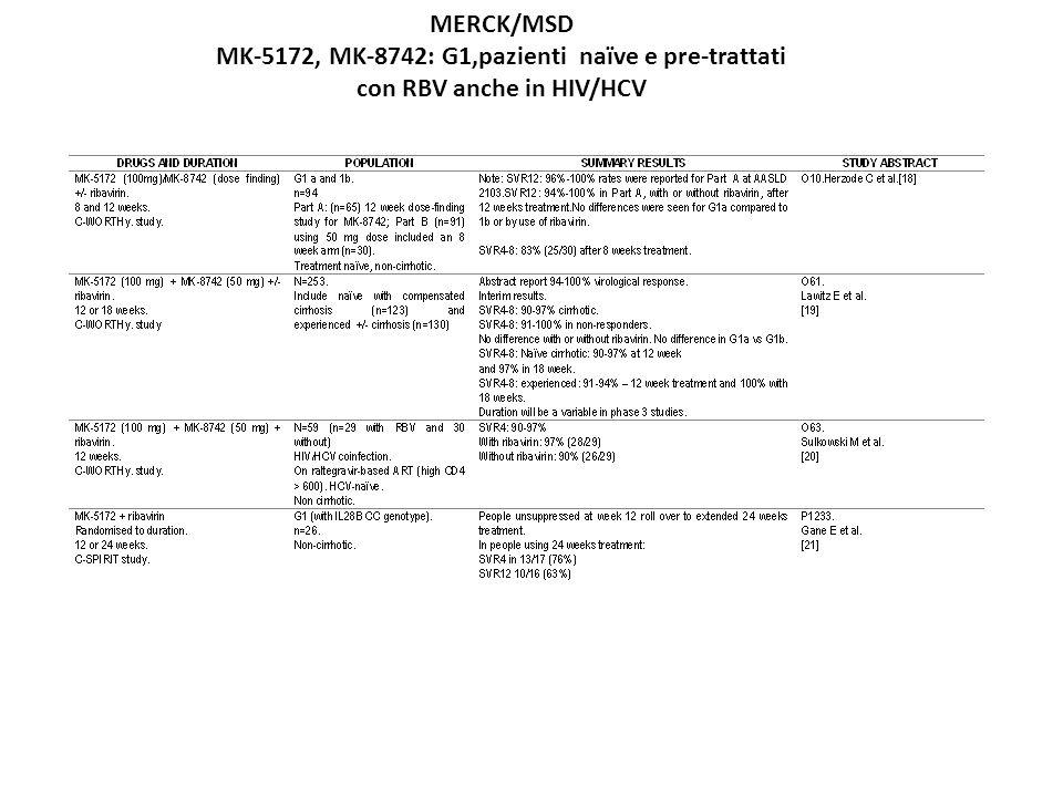 MERCK/MSD MK-5172, MK-8742: G1,pazienti naïve e pre-trattati con RBV anche in HIV/HCV