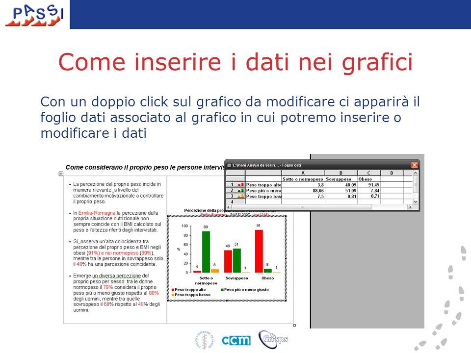 Come inserire i dati nei grafici Con un doppio click sul grafico da modificare ci apparirà il foglio dati associato al grafico in cui potremo inserire o modificare i dati
